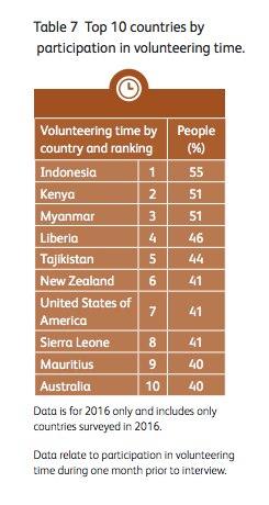 Tabelle Freiwilligenarbeit