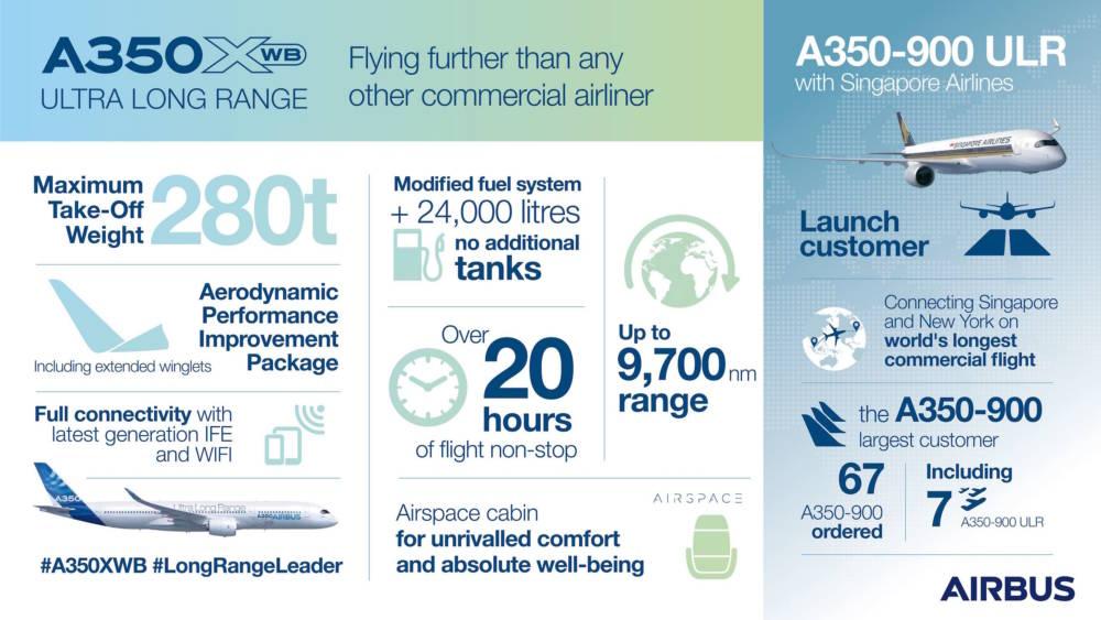 In dieser Infografik beschreibt Airbus die Vorteile des neuen A330-900: Unter anderem verbraucht er 25 Prozent weniger Kraftstoff und bietet mehr Platz für die Passagiere
